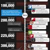 500.000 apps in de app store