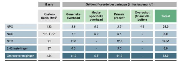 BCG: €127 miljoen besparen op Publieke Omroep