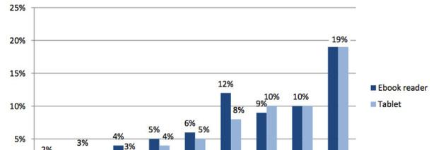 Penetratie tablets in de VS verdubbeld in december 2011