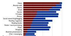 75% van iPad gebruikers leest tijdschrift op iPad
