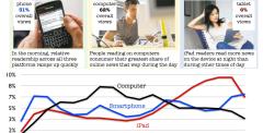 iPad verandert mediaconsumptie
