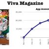 Sanoma haalt eerste mobiele miljoen binnen