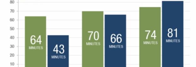 Consument meer tijd op mobiel dan internet