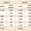 iPad nog steeds marktleider met 62% marktaandeel