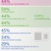 Multitasken tijdens tv-kijken: vooral mailen en sociale netwerken