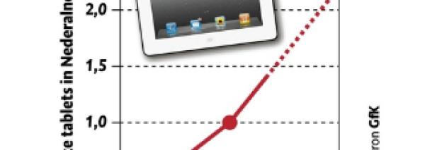 GfK: 2,2 miljoen tablets in Nederland