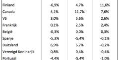 Koopkracht Nederland blijft sterk achter.