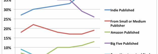 eBook omzet in VS daalt …. toch NIET