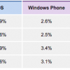 Windows mobile geen succes
