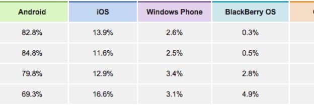 Windows mobile geen succes