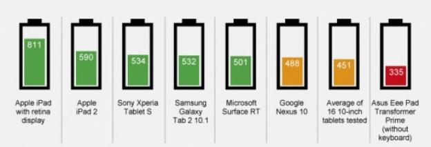 iPad beste batterij van alle tablets