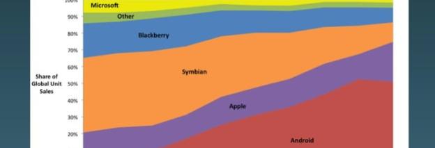 Apple verdient tien keer zoveel als Google aan apps