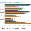 88% kijkt televisie tijdens gebruik iPad
