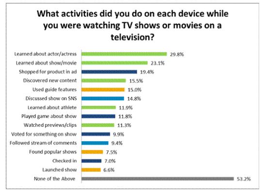 Second screen acitiviteiten tijdens tv kijken