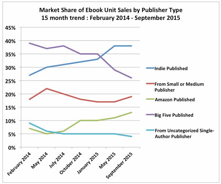Omzet eBooks in VS naar type uitgever